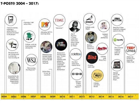 t-post-2004-2017-S